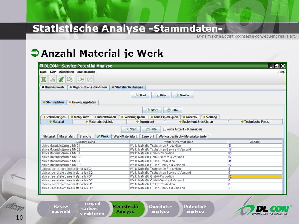 Dynamische Logistikkonzepte konsequent realisiert. 10 Statistische Analyse - Stammdaten- Organi- sations- strukturen Basis- auswahl Statistische Analy