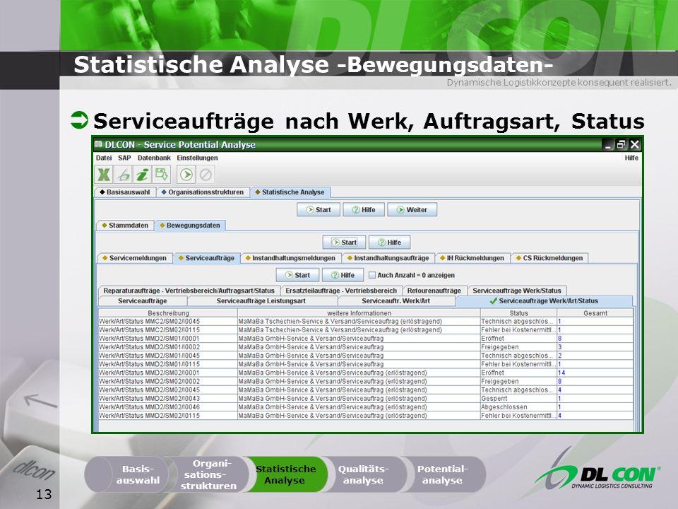 Dynamische Logistikkonzepte konsequent realisiert. 13 Statistische Analyse -Bewegungsdaten- Serviceaufträge nach Werk, Auftragsart, Status Organi- sat