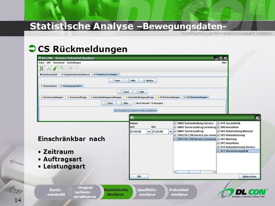 Dynamische Logistikkonzepte konsequent realisiert. 14 Statistische Analyse –Bewegungsdaten- CS Rückmeldungen Organi- sations- strukturen Basis- auswah