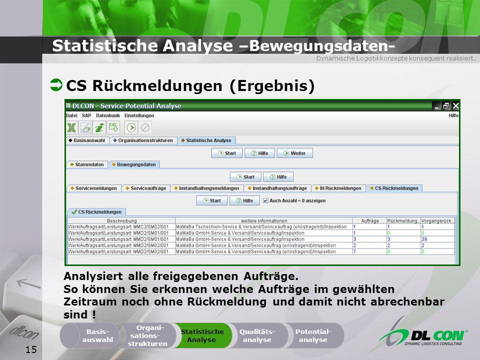 Dynamische Logistikkonzepte konsequent realisiert. 15 Statistische Analyse –Bewegungsdaten- CS Rückmeldungen (Ergebnis) Organi- sations- strukturen Ba