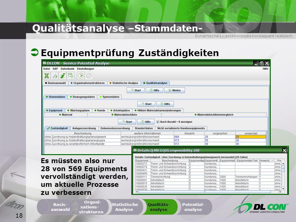 Dynamische Logistikkonzepte konsequent realisiert. 18 Qualitätsanalyse –Stammdaten- Equipmentprüfung Zuständigkeiten Organi- sations- strukturen Basis