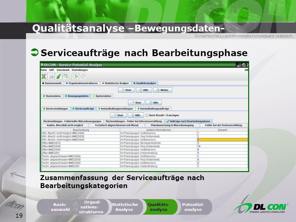 Dynamische Logistikkonzepte konsequent realisiert. 19 Qualitätsanalyse –Bewegungsdaten- Serviceaufträge nach Bearbeitungsphase Organi- sations- strukt