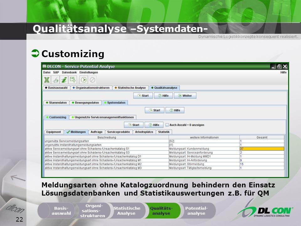 Dynamische Logistikkonzepte konsequent realisiert. 22 Qualitätsanalyse –Systemdaten - Organi- sations- strukturen Basis- auswahl Statistische Analyse