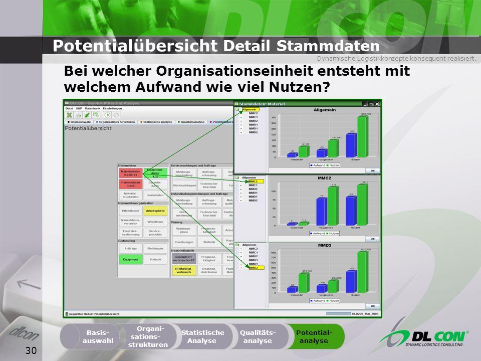 Dynamische Logistikkonzepte konsequent realisiert. 30 Potentialübersicht Detail Stammdaten Bei welcher Organisationseinheit entsteht mit welchem Aufwa