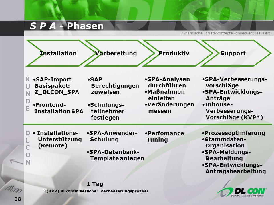 Dynamische Logistikkonzepte konsequent realisiert. 38 S P A - Phasen InstallationVorbereitungProduktivSupport KUNDEKUNDE DLCONDLCON SAP-Import Basispa