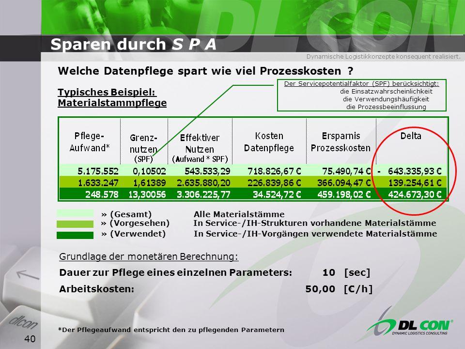 Dynamische Logistikkonzepte konsequent realisiert. 40 Sparen durch S P A Grundlage der monetären Berechnung: Dauer zur Pflege eines einzelnen Paramete