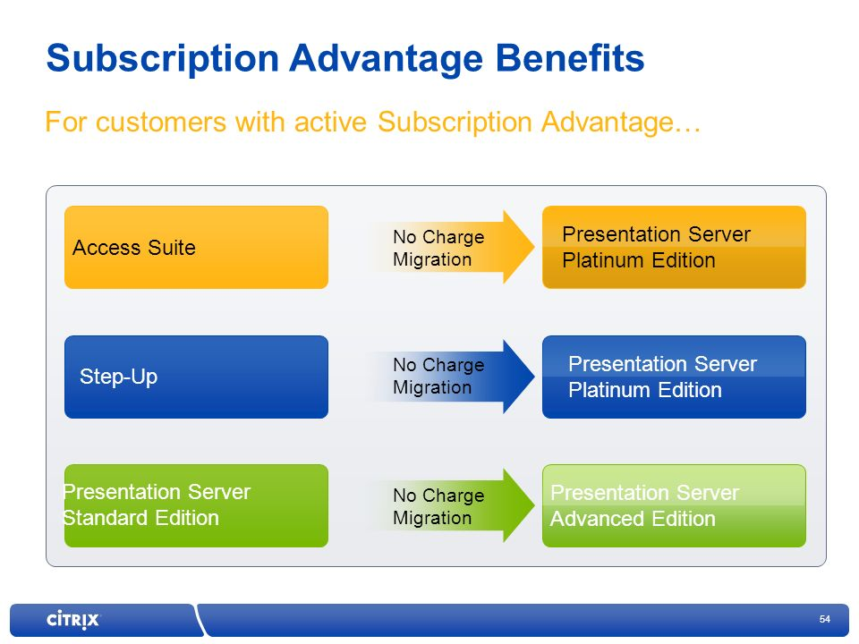 54 Subscription Advantage Benefits For customers with active Subscription Advantage… Presentation Server Platinum Edition Presentation Server Advanced Edition Access Suite Step-Up Presentation Server Standard Edition No Charge Migration