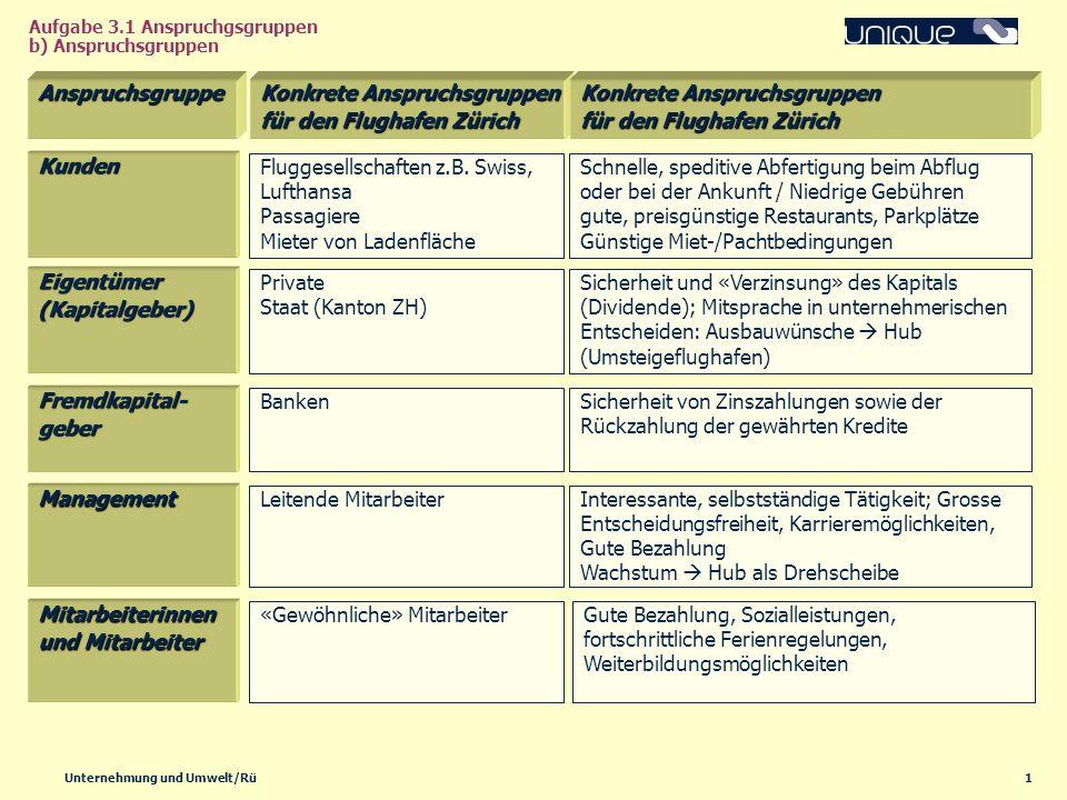 1Unternehmung und Umwelt/Rü Aufgabe 3.1 Anspruchgsgruppen b) Anspruchsgruppen Anspruchsgruppe Kunden Konkrete Anspruchsgruppen für den Flughafen Züric