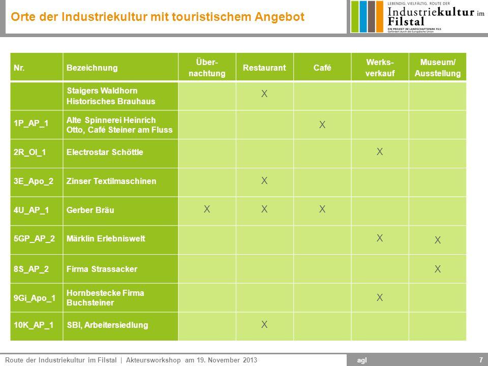 Route der Industriekultur im Filstal | Akteursworkshop am 19. November 2013 agl7 Nr.Bezeichnung Über- nachtung RestaurantCafé Werks- verkauf Museum/ A
