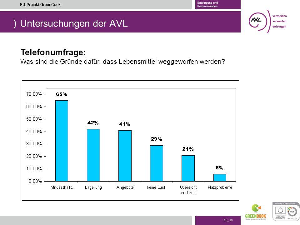 ) S _ 10 EU-Projekt GreenCook Entsorgung und Kommunikation Untersuchungen der AVL Telefonumfrage: Was sind die Gründe dafür, dass Lebensmittel weggewo