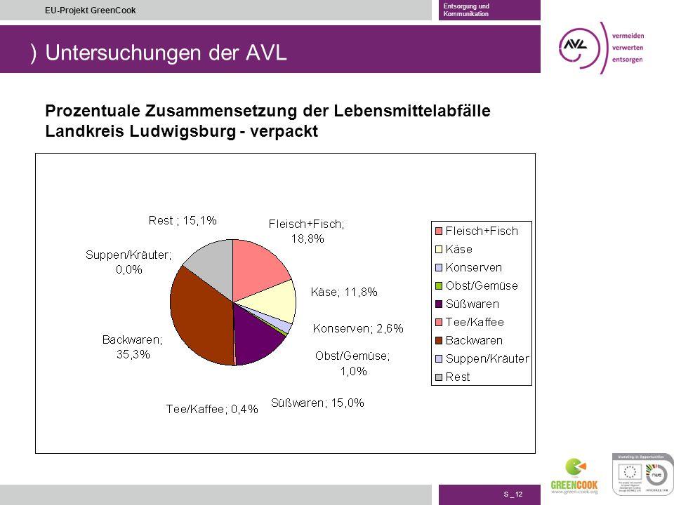 ) S _ 12 EU-Projekt GreenCook Entsorgung und Kommunikation Untersuchungen der AVL Prozentuale Zusammensetzung der Lebensmittelabfälle Landkreis Ludwig