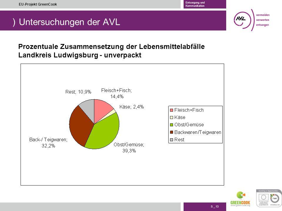 ) S _ 13 EU-Projekt GreenCook Entsorgung und Kommunikation Untersuchungen der AVL Prozentuale Zusammensetzung der Lebensmittelabfälle Landkreis Ludwig