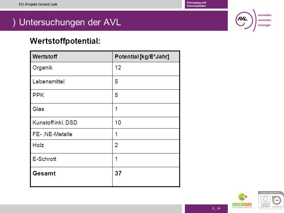 ) S _ 14 EU-Projekt GreenCook Entsorgung und Kommunikation Untersuchungen der AVL WertstoffPotential [kg/E*Jahr] Organik12 Lebensmittel5 PPK5 Glas1 Ku