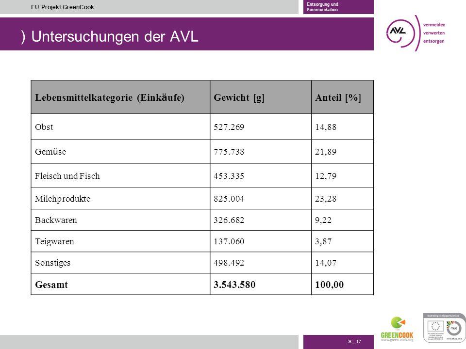 ) S _ 17 EU-Projekt GreenCook Entsorgung und Kommunikation Untersuchungen der AVL Lebensmittelkategorie (Eink ä ufe) Gewicht [g]Anteil [%] Obst527.269