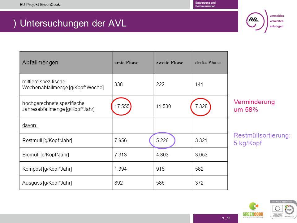 ) S _ 19 EU-Projekt GreenCook Entsorgung und Kommunikation Untersuchungen der AVL Abfallmengen erste Phasezweite Phasedritte Phase mittlere spezifisch
