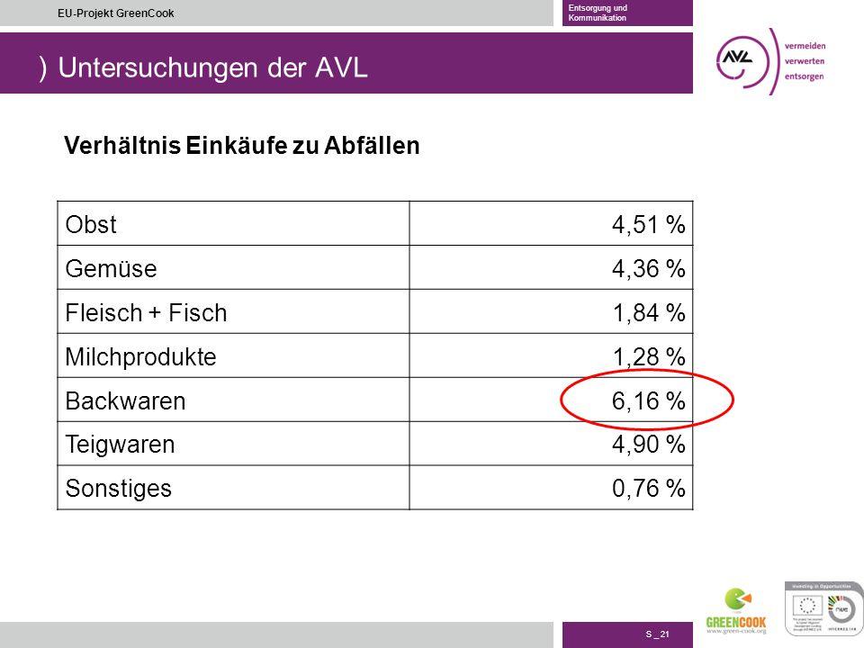) S _ 21 EU-Projekt GreenCook Entsorgung und Kommunikation Untersuchungen der AVL Obst4,51 % Gemüse4,36 % Fleisch + Fisch1,84 % Milchprodukte1,28 % Ba