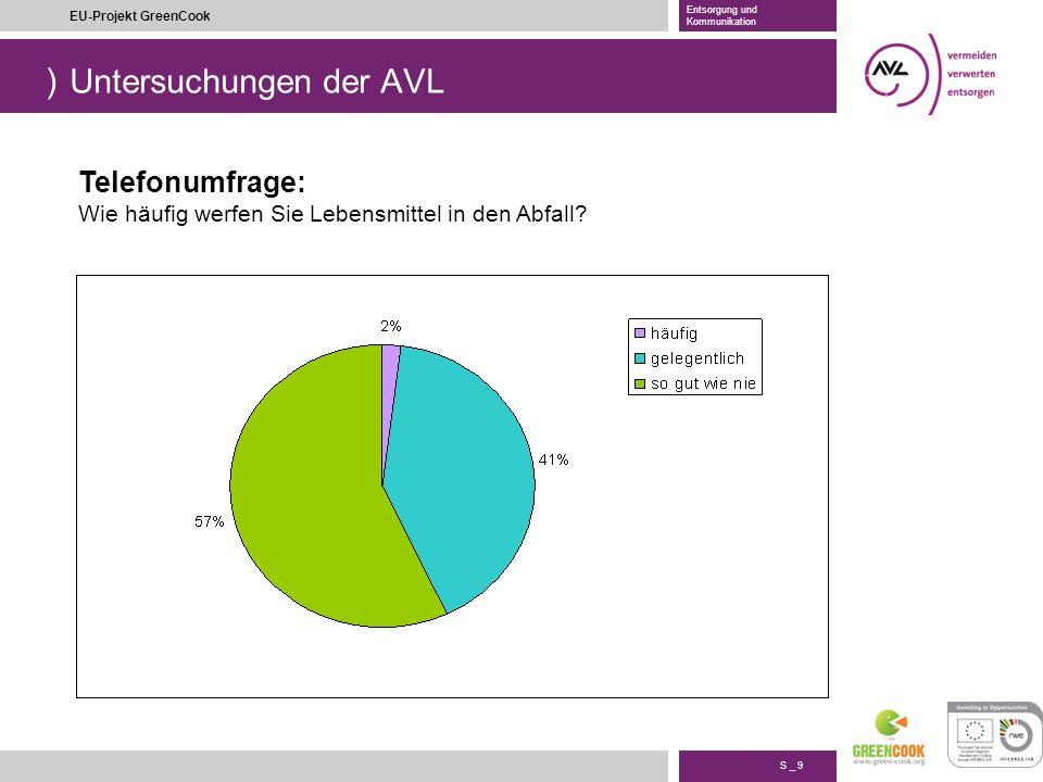 ) S _ 10 EU-Projekt GreenCook Entsorgung und Kommunikation Untersuchungen der AVL Telefonumfrage: Was sind die Gründe dafür, dass Lebensmittel weggeworfen werden?