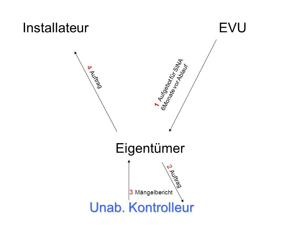 InstallateurEVU Eigentümer Unab. Kontrolleur 1 Aufgebot für SINA 6Monate vor Ablauf 2 Auftrag 3 Mängelbericht 4 Auftrag