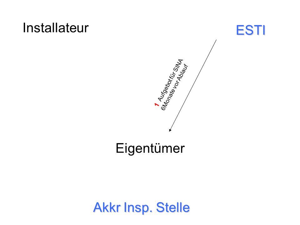 Installateur Eigentümer Akkr Insp. Stelle ESTI 1 Aufgebot für SINA 6Monate vor Ablauf