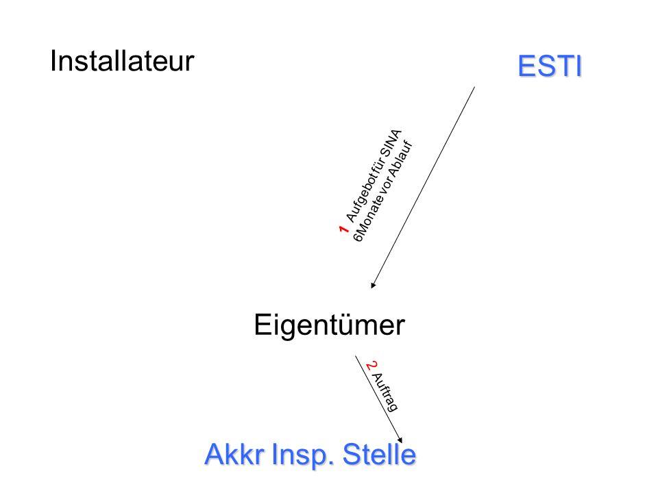 Installateur Eigentümer Akkr Insp. Stelle ESTI 1 Aufgebot für SINA 6Monate vor Ablauf 2 Auftrag