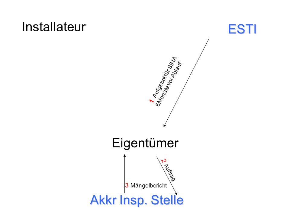 Installateur Eigentümer Akkr Insp. Stelle ESTI 1 Aufgebot für SINA 6Monate vor Ablauf 2 Auftrag 3 Mängelbericht