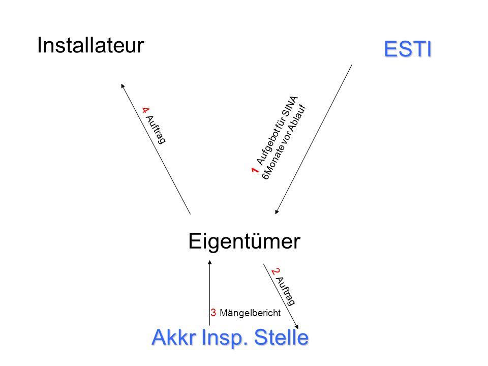 Installateur Eigentümer Akkr Insp. Stelle ESTI 1 Aufgebot für SINA 6Monate vor Ablauf 2 Auftrag 3 Mängelbericht 4 Auftrag