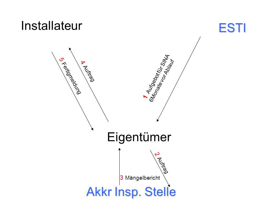 Installateur Eigentümer Akkr Insp. Stelle ESTI 1 Aufgebot für SINA 6Monate vor Ablauf 2 Auftrag 3 Mängelbericht 4 Auftrag 5 Fertigmeldung