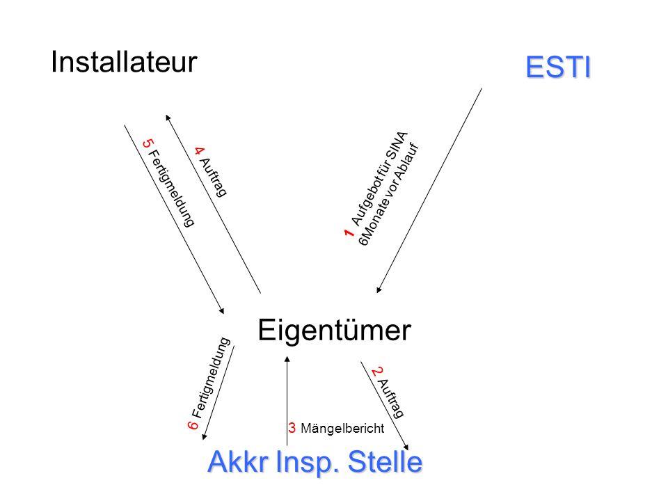 Installateur Eigentümer Akkr Insp. Stelle ESTI 1 Aufgebot für SINA 6Monate vor Ablauf 2 Auftrag 3 Mängelbericht 4 Auftrag 5 Fertigmeldung 6 Fertigmeld