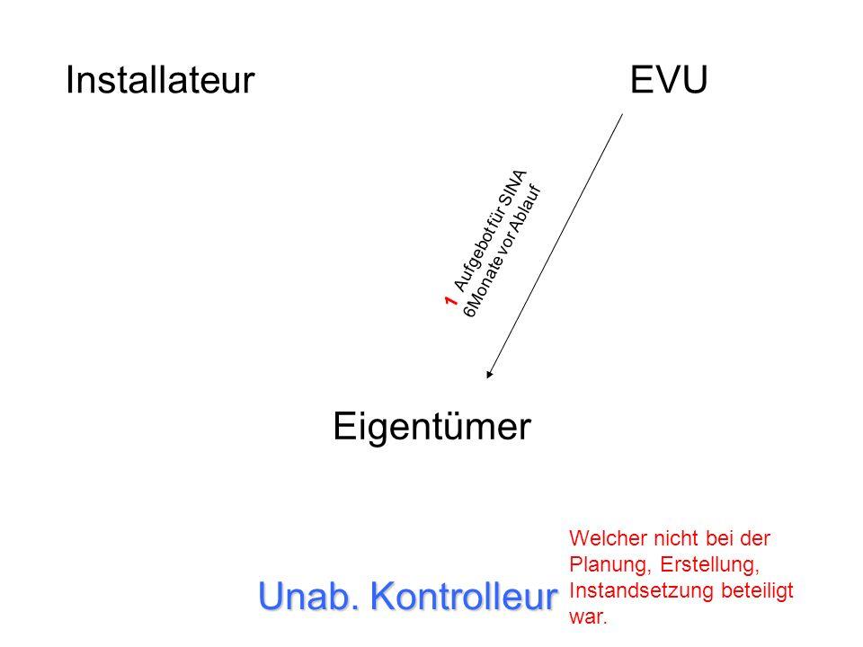 InstallateurEVU Eigentümer Unab. Kontrolleur 1 Aufgebot für SINA 6Monate vor Ablauf Welcher nicht bei der Planung, Erstellung, Instandsetzung beteilig