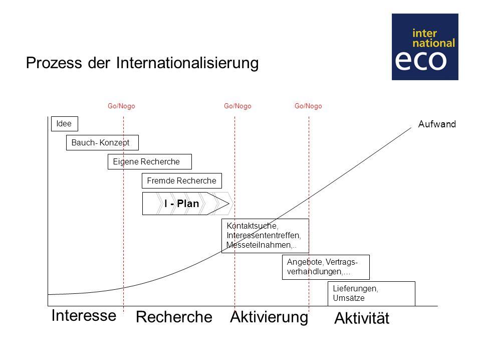 I-Plan 1.Unternehmenspotential2. Produktpotential3.