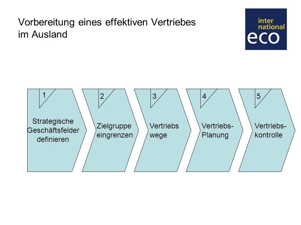 Ergebnisplanung Das Vertriebsergebnis inkludiert alles, was im EInflußbereich des Vertriebs ist