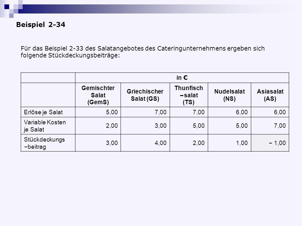 Beispiel 2-34 Für das Beispiel 2-33 des Salatangebotes des Cateringunternehmens ergeben sich folgende Stückdeckungsbeiträge: in Gemischter Salat (GemS