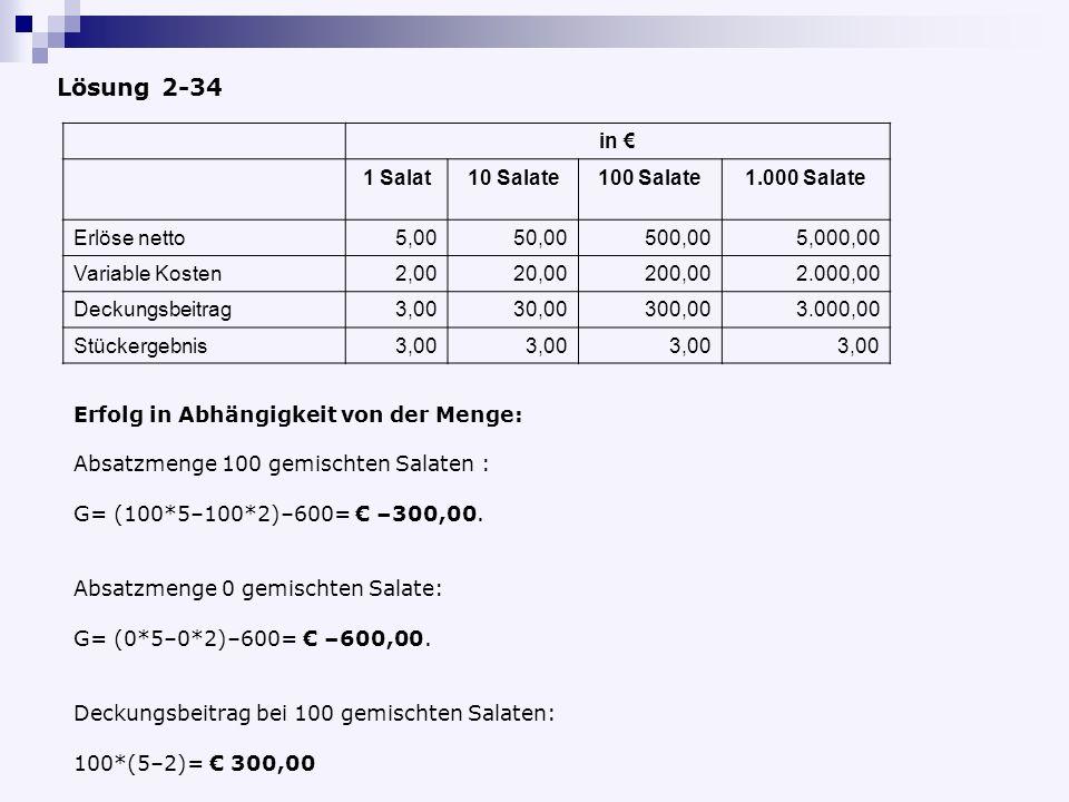 Lösung 2-34 in 1 Salat10 Salate100 Salate1.000 Salate Erlöse netto5,0050,00500,005,000,00 Variable Kosten2,0020,00200,002.000,00 Deckungsbeitrag3,0030,00300,003.000,00 Stückergebnis3,00 Erfolg in Abhängigkeit von der Menge: Absatzmenge 100 gemischten Salaten : G= (100*5–100*2)–600= –300,00.