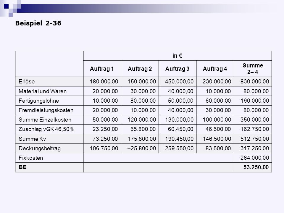 Beispiel 2-36 in Auftrag 1Auftrag 2Auftrag 3Auftrag 4 Summe 2– 4 Erlöse180.000,00150.000,00450.000,00230.000,00830.000,00 Material und Waren20.000,003