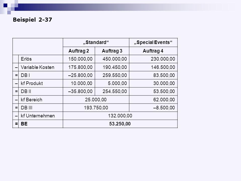 StandardSpecial Events Auftrag 2Auftrag 3Auftrag 4 Erlös150.000,00450.000,00230.000,00 –Variable Kosten175.800,00190.450,00146.500,00 =DB I–25.800,00259.550,0083.500,00 –kf Produkt10.000,005.000,0030.000,00 =DB II–35.800,00254.550,0053.500,00 –kf Bereich25.000,0062.000,00 =DB III193.750,00–8.500,00 –kf Unternehmen132.000,00 =BE53.250,00