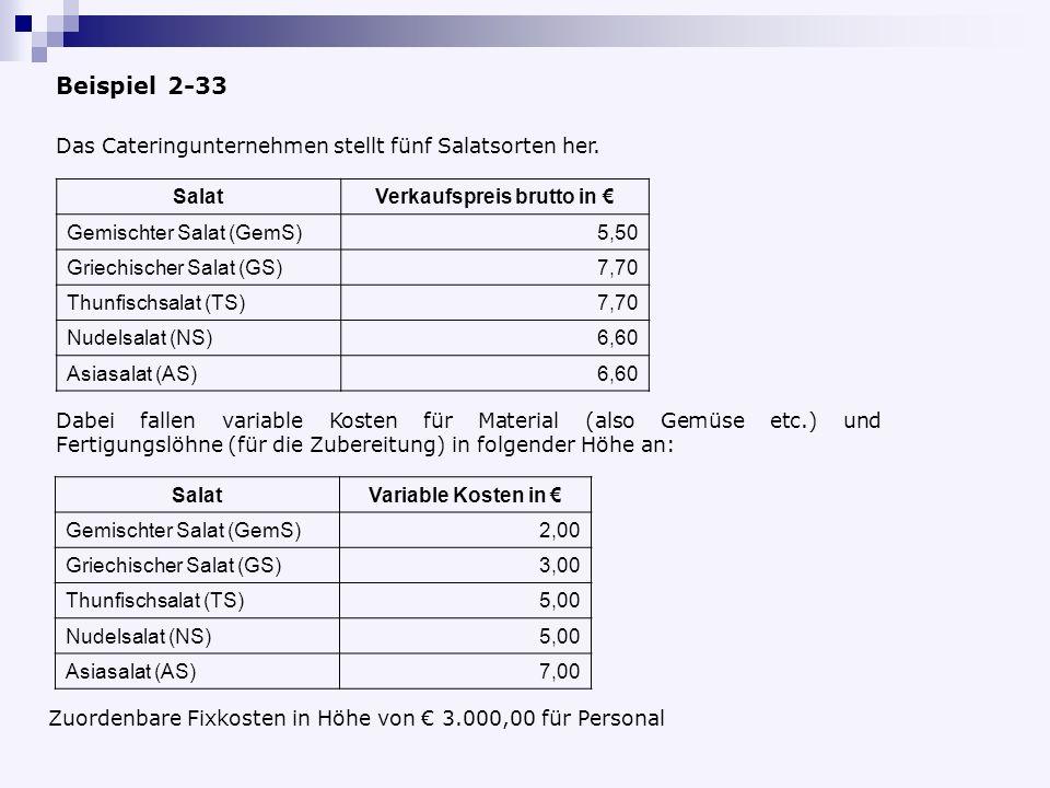 Beispiel 2-33 SalatVerkaufspreis brutto in Gemischter Salat (GemS)5,50 Griechischer Salat (GS)7,70 Thunfischsalat (TS)7,70 Nudelsalat (NS)6,60 Asiasalat (AS)6,60 Das Cateringunternehmen stellt fünf Salatsorten her.
