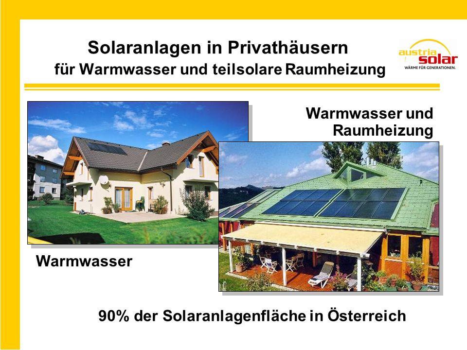 Solaranlagen in Privathäusern für Warmwasser und teilsolare Raumheizung 90% der Solaranlagenfläche in Österreich Warmwasser und Raumheizung Warmwasser