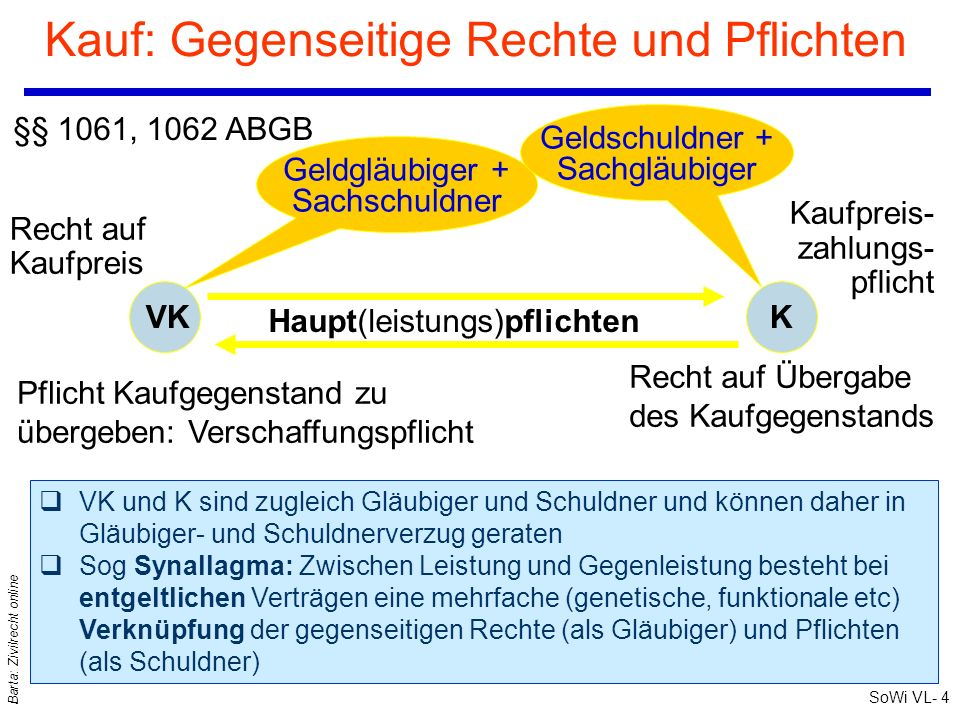 SoWi VL- 3 Barta: Zivilrecht online Kauf und Tausch qPraktische Bedeutung....