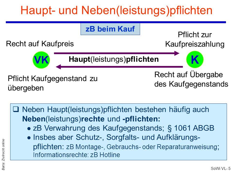 SoWi VL- 4 Barta: Zivilrecht online Kauf: Gegenseitige Rechte und Pflichten Pflicht Kaufgegenstand zu übergeben: Verschaffungspflicht Recht auf Übergabe des Kaufgegenstands Geldgläubiger + Sachschuldner Geldschuldner + Sachgläubiger VK und K sind zugleich Gläubiger und Schuldner und können daher in Gläubiger- und Schuldnerverzug geraten Sog Synallagma: Zwischen Leistung und Gegenleistung besteht bei entgeltlichen Verträgen eine mehrfache (genetische, funktionale etc) Verknüpfung der gegenseitigen Rechte (als Gläubiger) und Pflichten (als Schuldner) Haupt(leistungs)pflichten §§ 1061, 1062 ABGB KVK Recht auf Kaufpreis Kaufpreis- zahlungs- pflicht