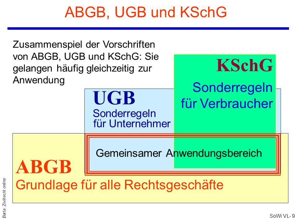 SoWi VL- 9 Barta: Zivilrecht online ABGB, UGB und KSchG ABGB Grundlage für alle Rechtsgeschäfte UGB Sonderregeln für Unternehmer KSchG Sonderregeln für Verbraucher Zusammenspiel der Vorschriften von ABGB, UGB und KSchG: Sie gelangen häufig gleichzeitig zur Anwendung Gemeinsamer Anwendungsbereich