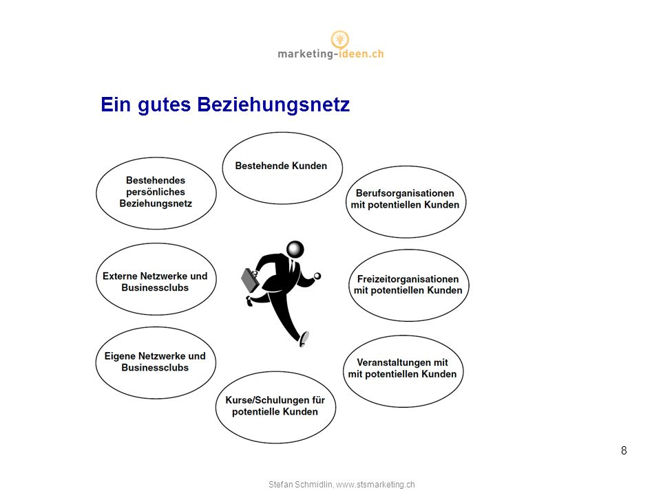 Stefan Schmidlin, www.stsmarketing.ch 8 Ein gutes Beziehungsnetz