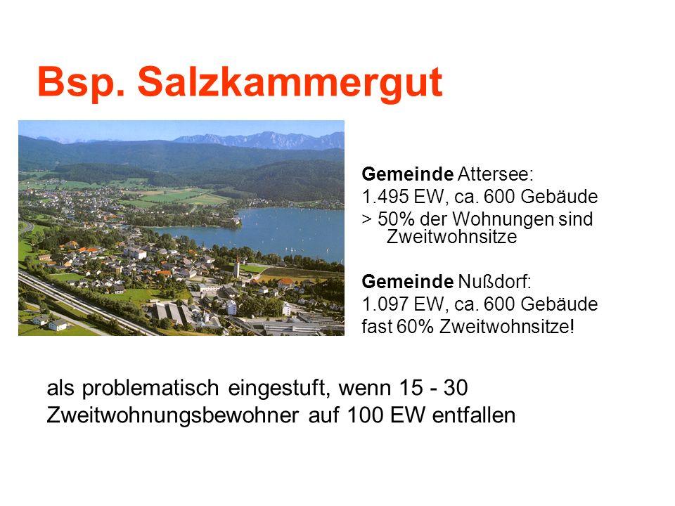 Bsp. Salzkammergut Gemeinde Attersee: 1.495 EW, ca. 600 Gebäude > 50% der Wohnungen sind Zweitwohnsitze Gemeinde Nußdorf: 1.097 EW, ca. 600 Gebäude fa
