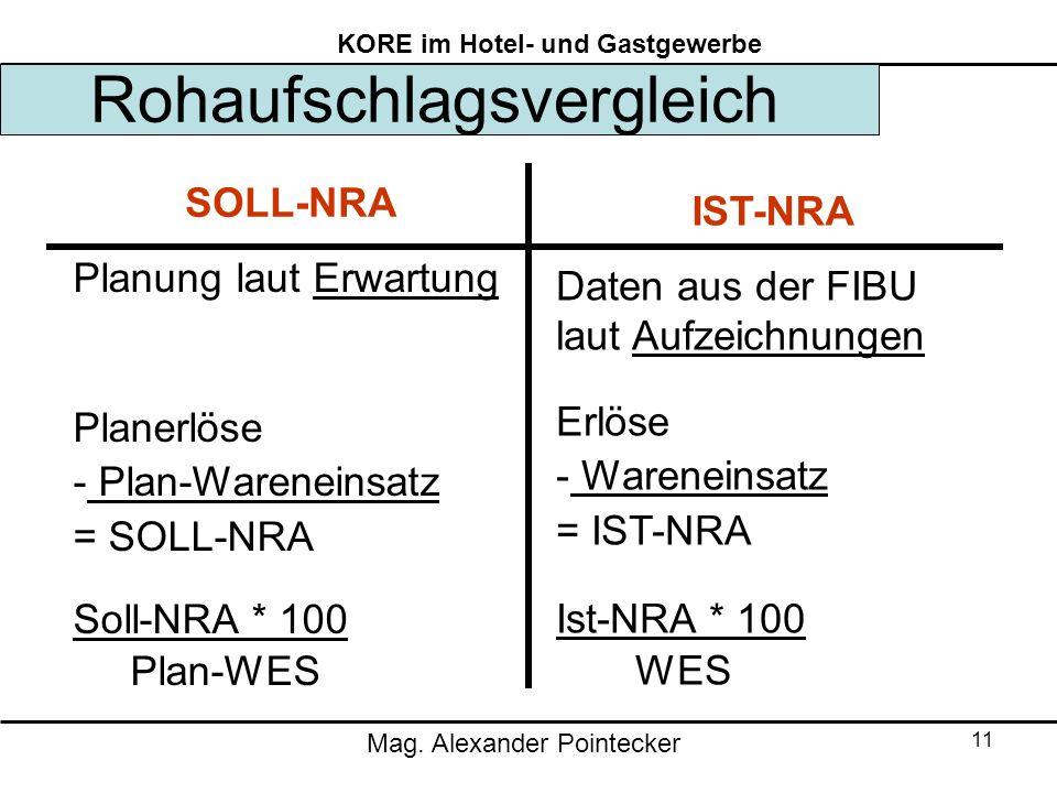 Mag. Alexander Pointecker KORE im Hotel- und Gastgewerbe 11 Rohaufschlagsvergleich SOLL-NRA IST-NRA Planung laut Erwartung Planerlöse - Plan-Wareneins