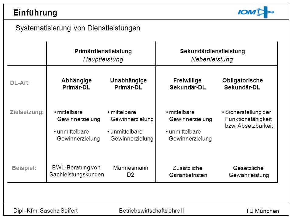 Dipl.-Kfm. Sascha Seifert TU München Betriebswirtschaftslehre II Einführung Systematisierung von Dienstleistungen PrimärdienstleistungSekundärdienstle