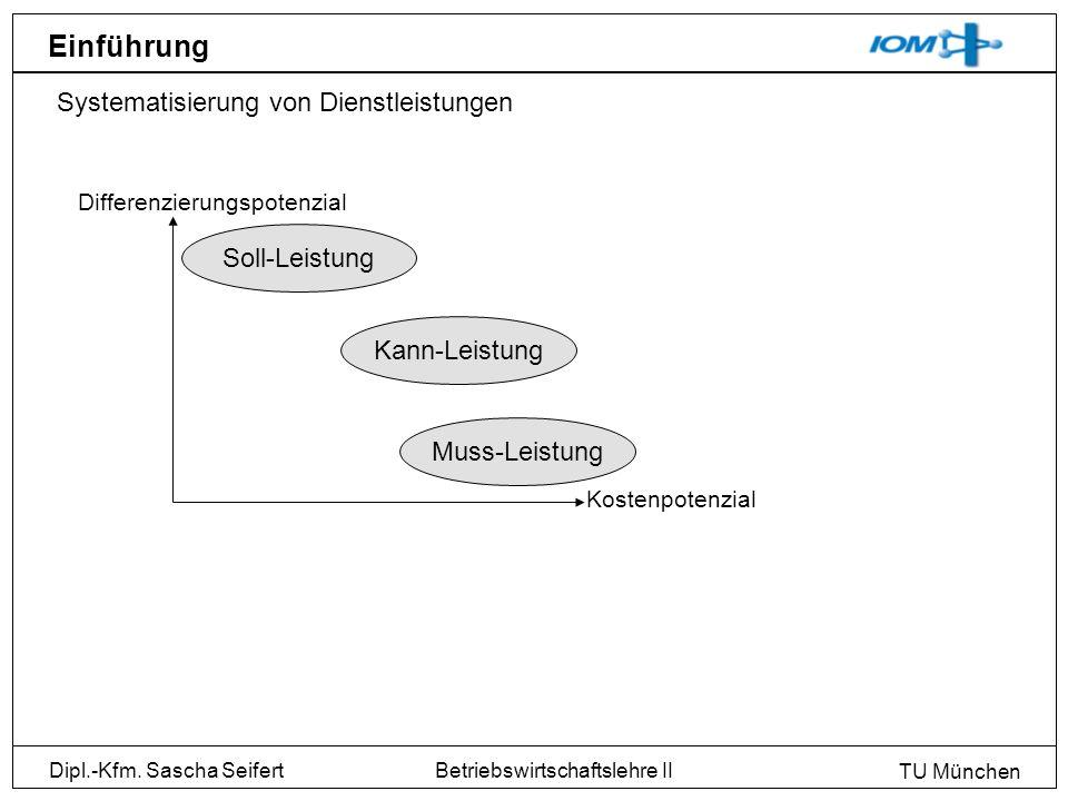 Dipl.-Kfm. Sascha Seifert TU München Betriebswirtschaftslehre II Einführung Systematisierung von Dienstleistungen Kostenpotenzial Differenzierungspote