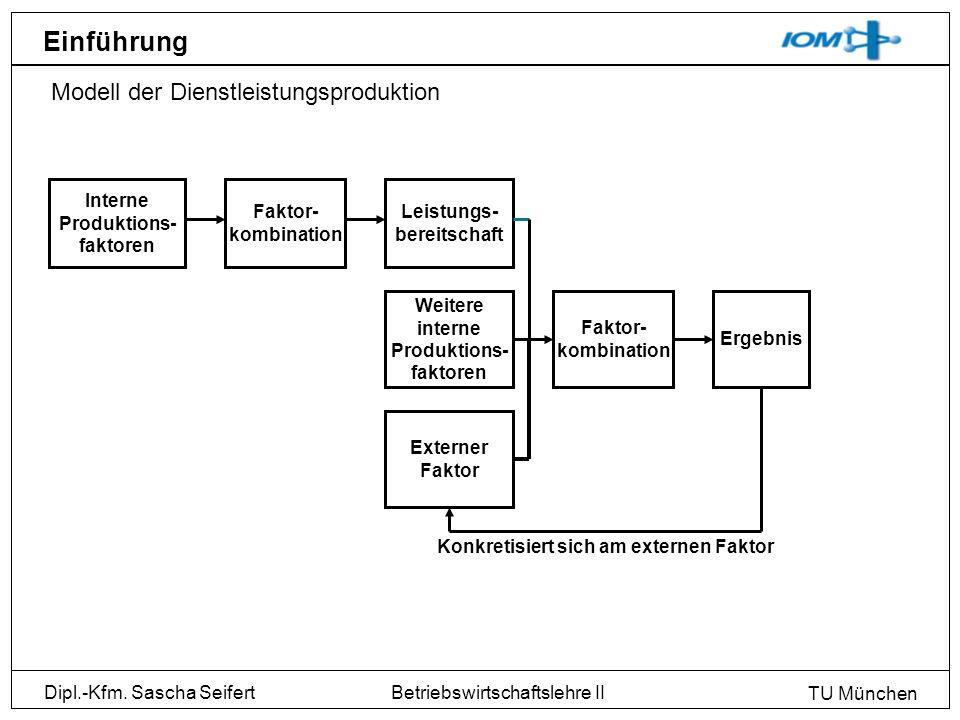 Dipl.-Kfm. Sascha Seifert TU München Betriebswirtschaftslehre II Einführung Modell der Dienstleistungsproduktion Interne Produktions- faktoren Faktor-
