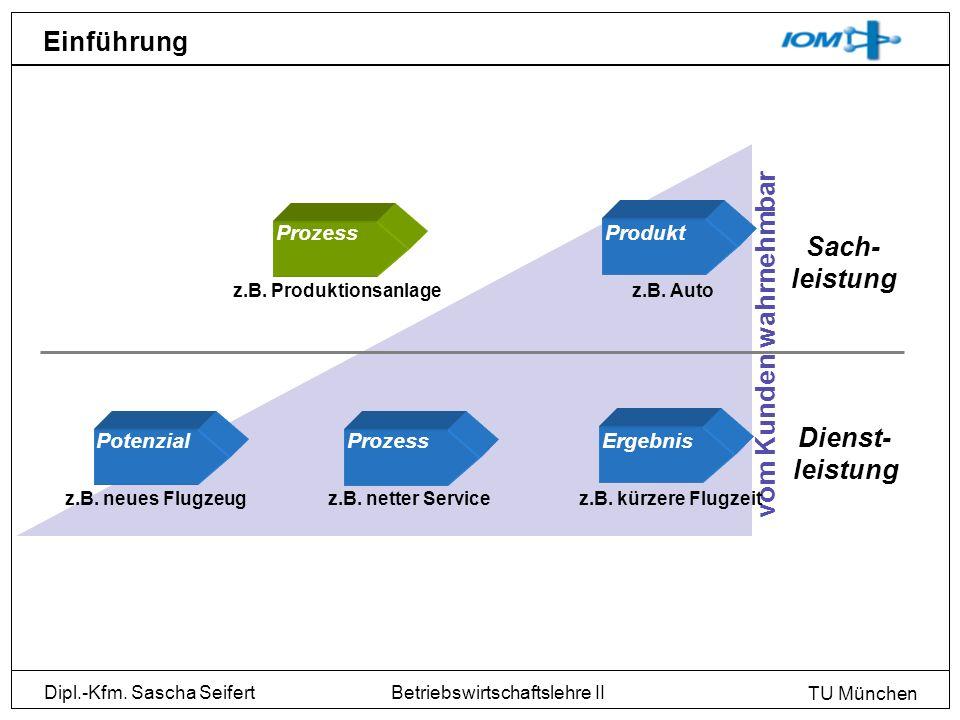 Dipl.-Kfm. Sascha Seifert TU München Betriebswirtschaftslehre II Einführung Prozess z.B. Produktionsanlage Produkt z.B. Auto vom Kunden wahrnehmbar Er