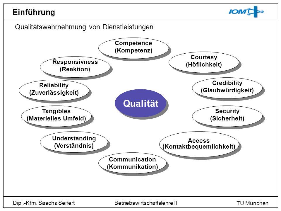 Dipl.-Kfm. Sascha Seifert TU München Betriebswirtschaftslehre II Einführung Qualitätswahrnehmung von Dienstleistungen Qualität Communication (Kommunik