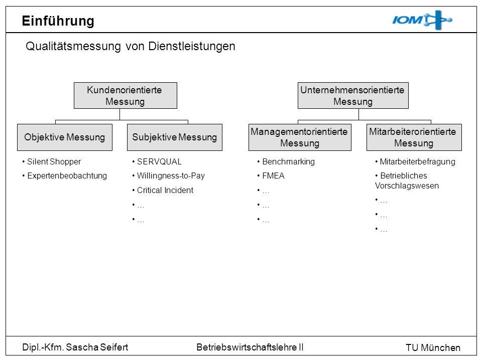 Dipl.-Kfm. Sascha Seifert TU München Betriebswirtschaftslehre II Einführung Qualitätsmessung von Dienstleistungen Objektive MessungSubjektive Messung