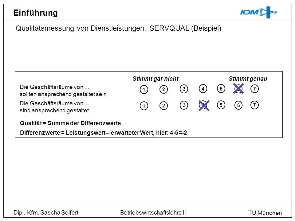 Dipl.-Kfm. Sascha Seifert TU München Betriebswirtschaftslehre II Einführung Qualitätsmessung von Dienstleistungen: SERVQUAL (Beispiel) Die Geschäftsrä